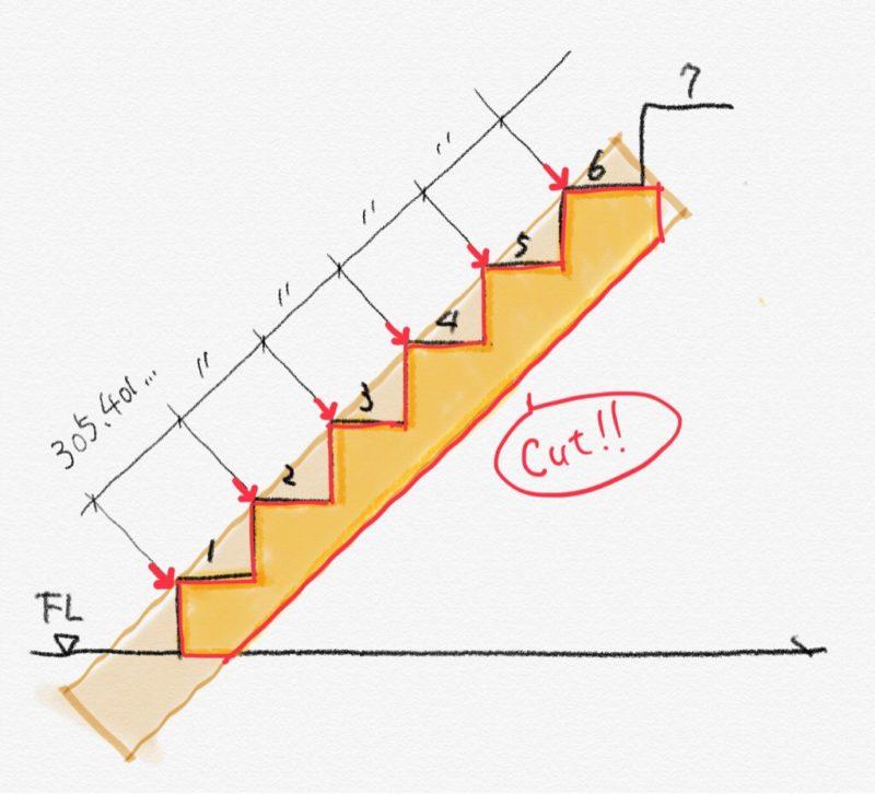 蹴上寸法と踏面寸法が分かれば計算で斜辺の寸法を簡単に出すことができます。