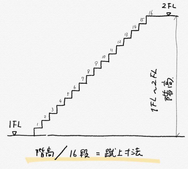 階高を段数で割ると蹴上寸法がでる