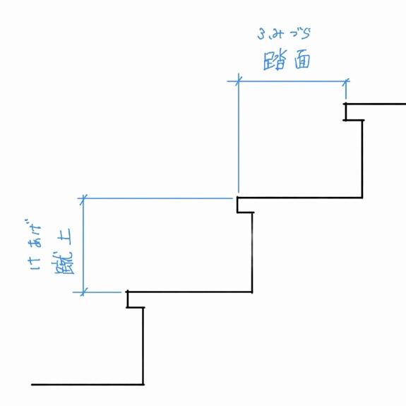 階段蹴上と踏面の図